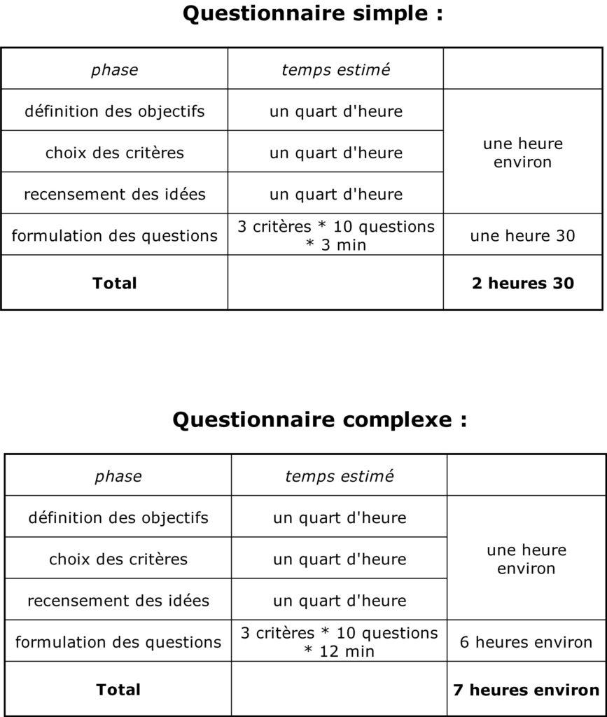 méthode de création de questionnaire
